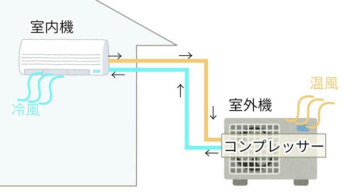 取り外しの前に理解しておきたいシンプルなエアコンの仕組みの解説イラスト