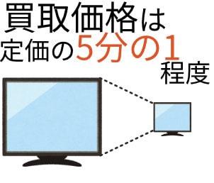 テレビの買取価格は定価の5分の1程度