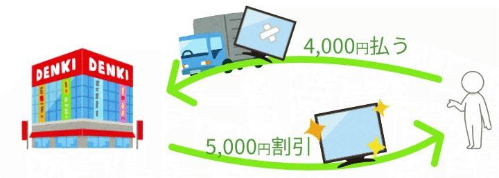 4000円払って5000円の割引を受けるテレビ下取りの図